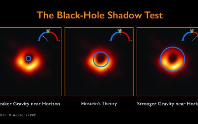New Test of General Relativity